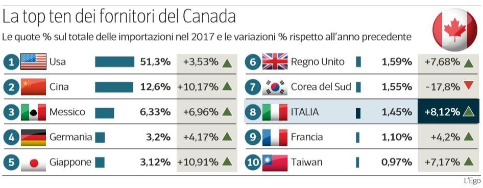 ceta italia canada