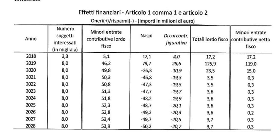 decreto dignità relazione tecnica aumento disoccupati - 2