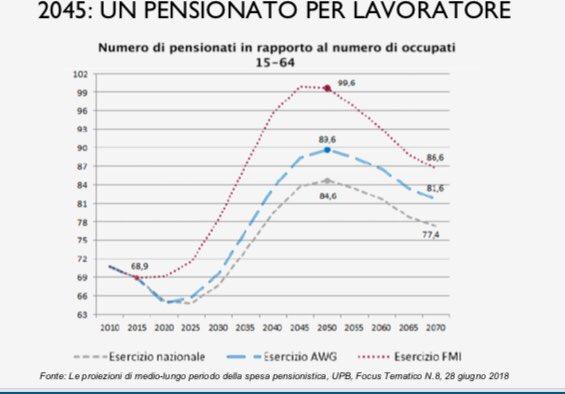 inps pensioni lavoro