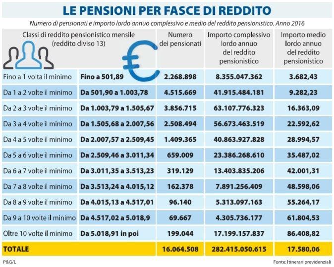 pensioni fasce di reddito