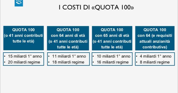 quota 100 inps