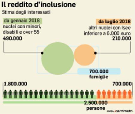 Reddito di cittadinanza, spunta l'ipotesi del mini-sussidio