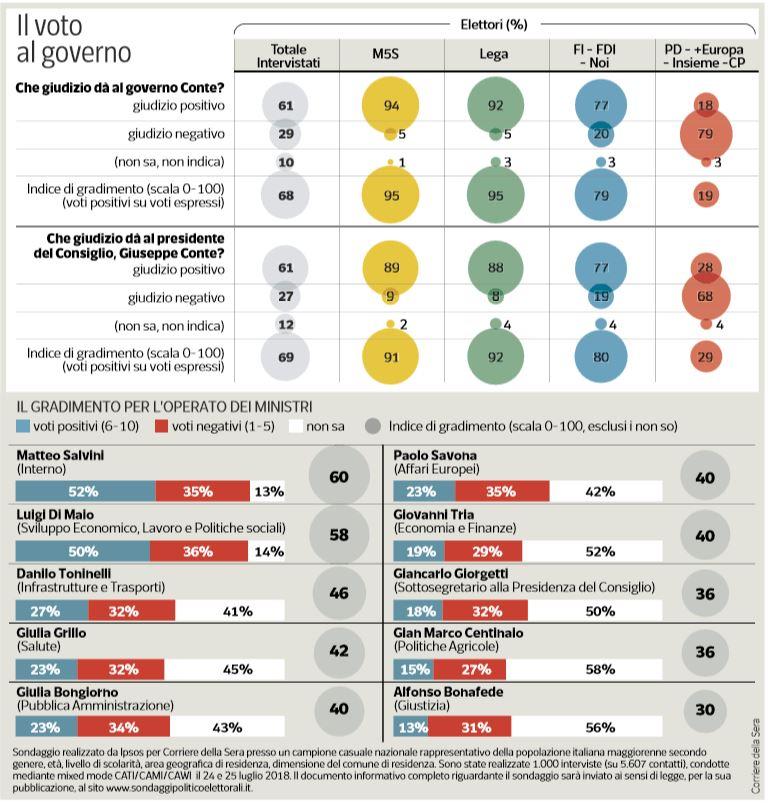 sondaggi governo