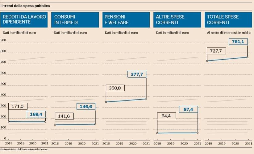 spesa pubblica trend