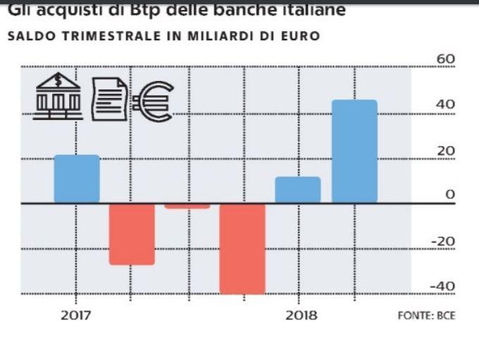 acquisti btp banche italiane