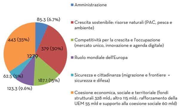 La proposta della commissione europea per il bilancio 2021-2027