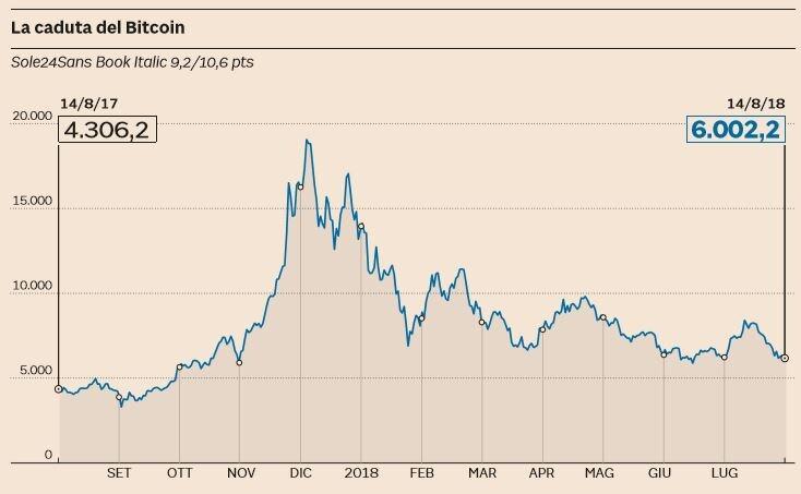 caduta bitcoin