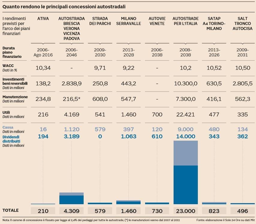 concessioni autostradali italia
