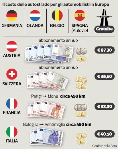 costo autostrade europa 1