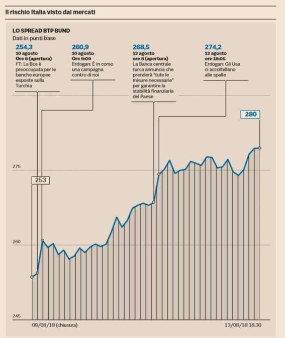 crisi lira turca italia