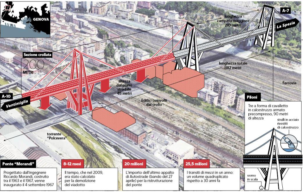 crollo ponte morandi viadotto polcevera genova