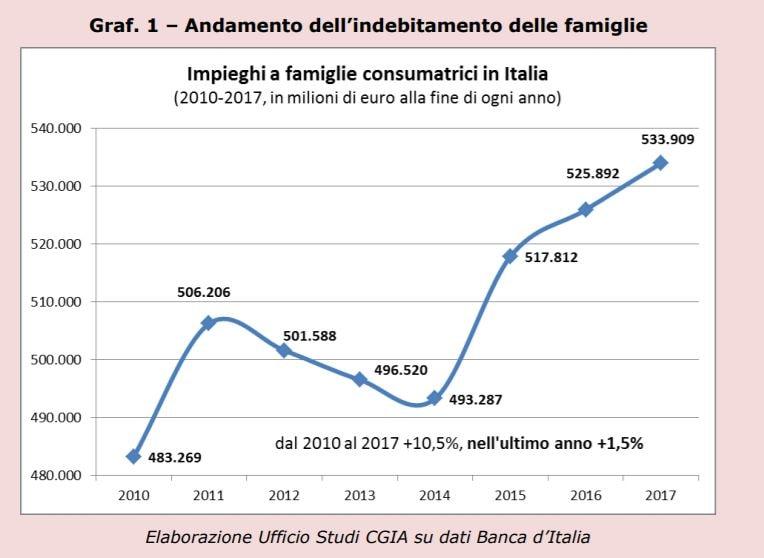 debiti famiglie 1