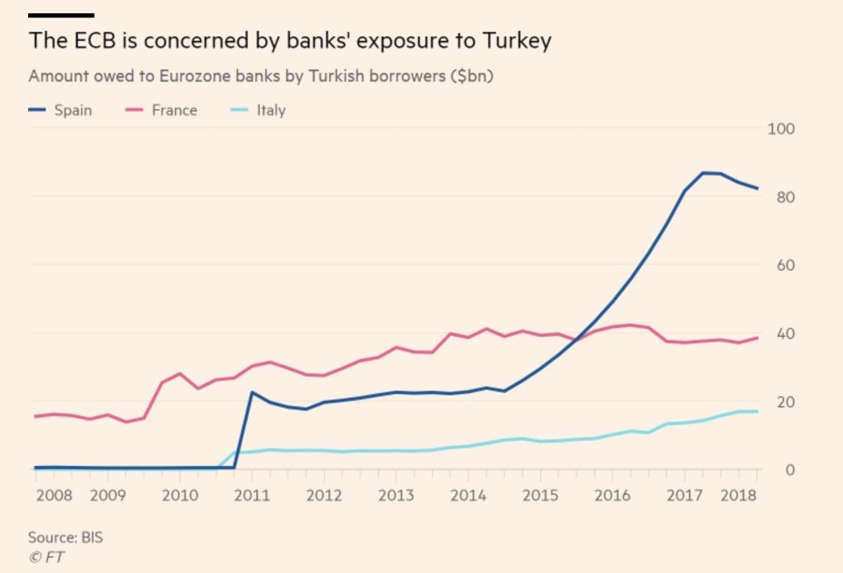 esposizione banche europee turchia