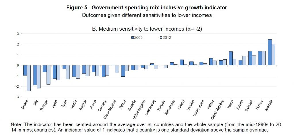 inclusive growth oecd