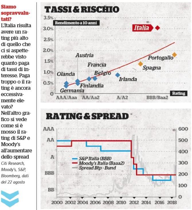 italia rischio grecia