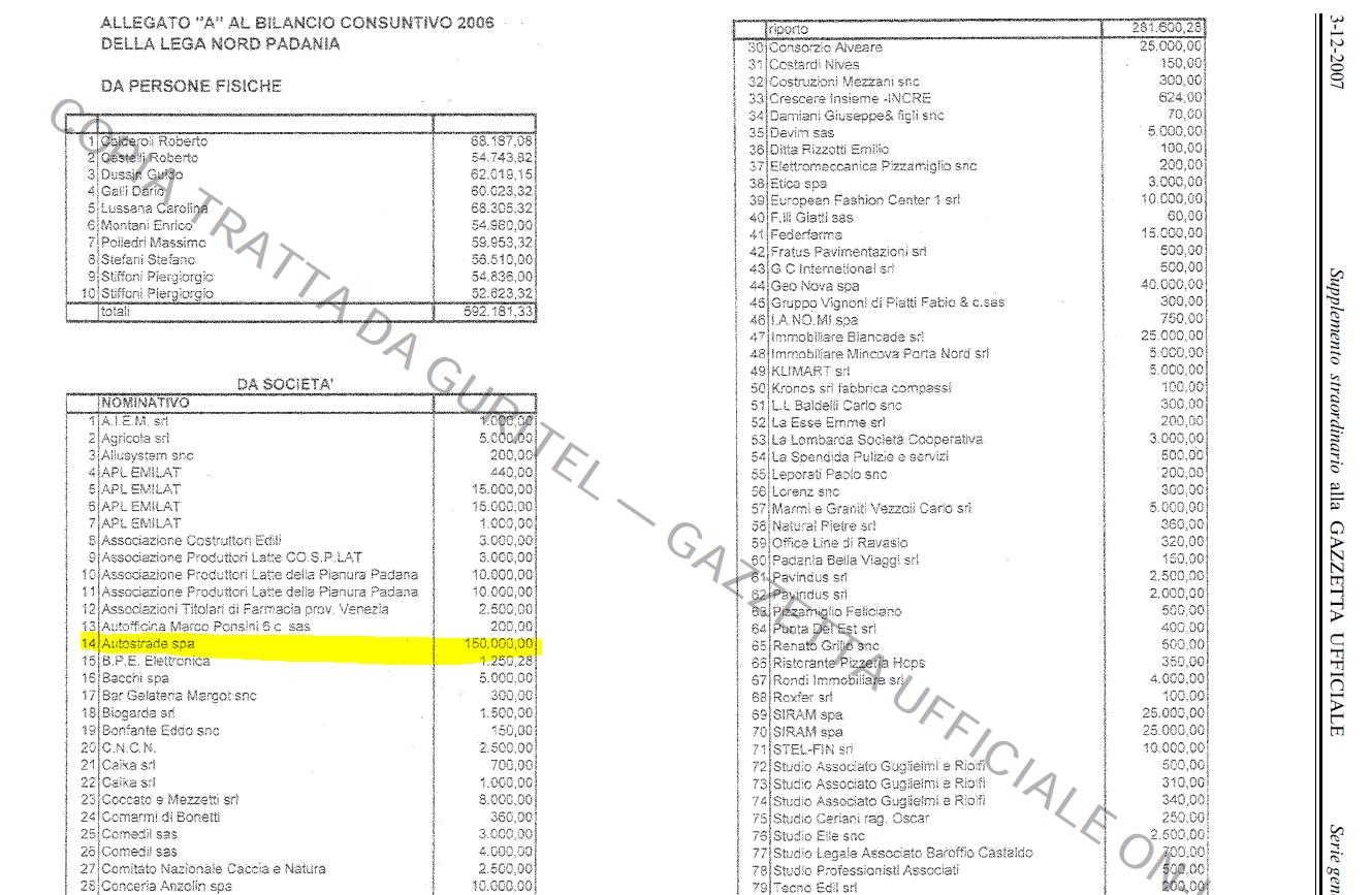 lega finanziamento benetton 2006 - 1