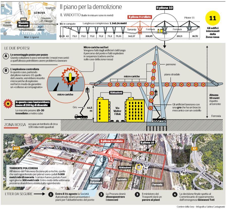 piano demolizione ponte morandi viadotto polcevera