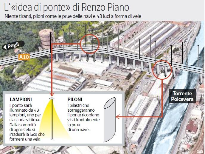 ponte piano genova progetto - 6