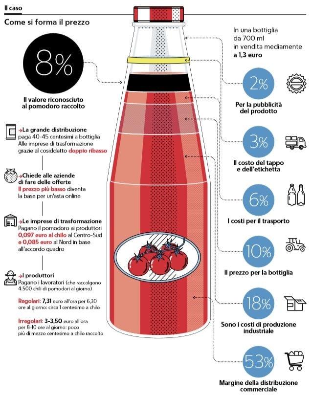 prezzo bottiglia pomodoro
