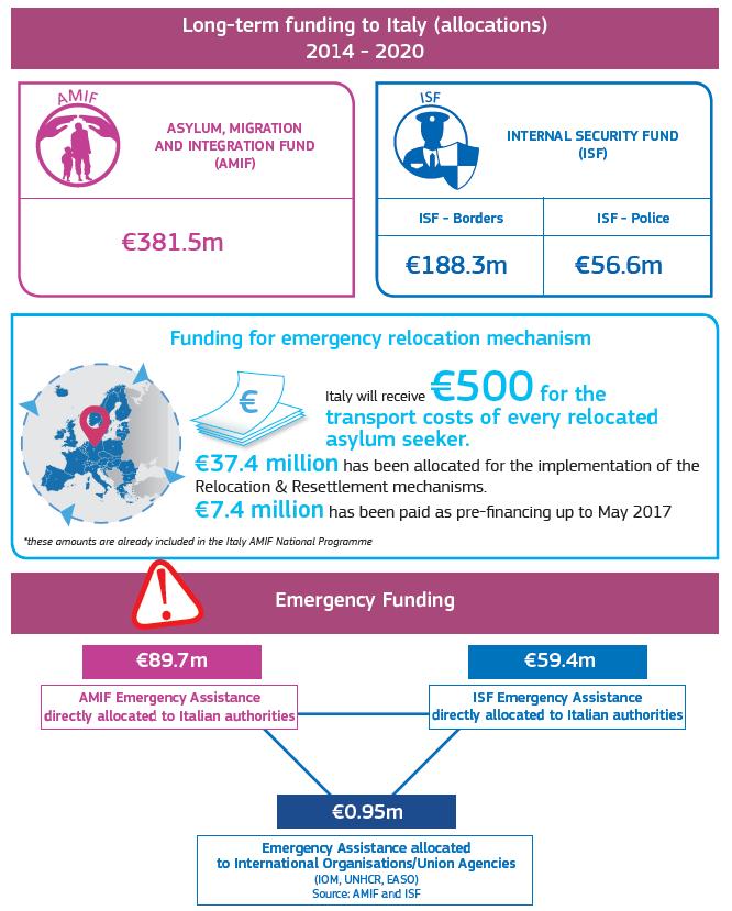 quanto costa migranti aquarius spagna salvini UE - 3