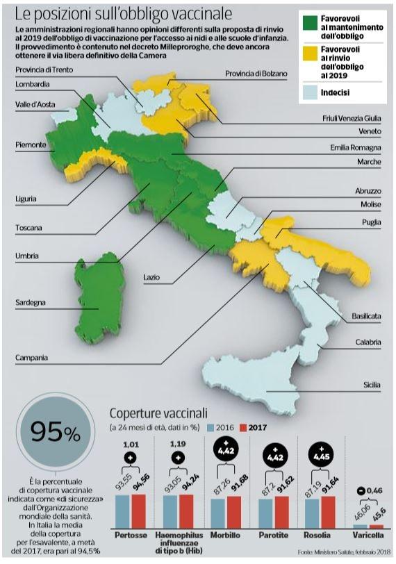 regioni obbligo vaccinale