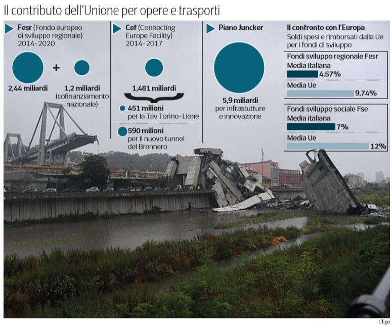 soldi europa infrastrutture