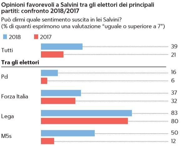 sondaggio salvini m5sv