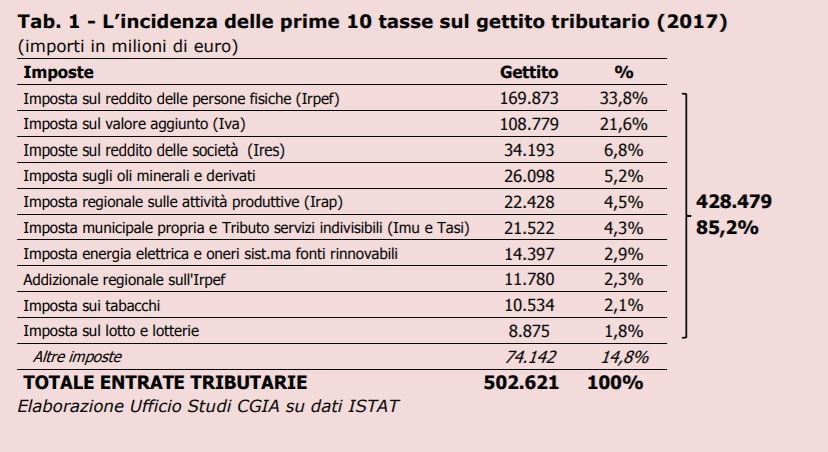tasse e gettito tributario