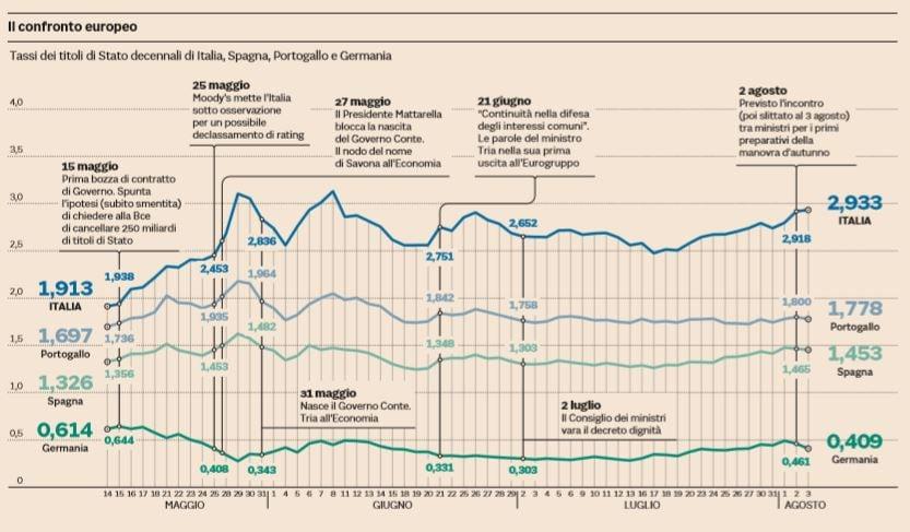 tassi titoli di stato