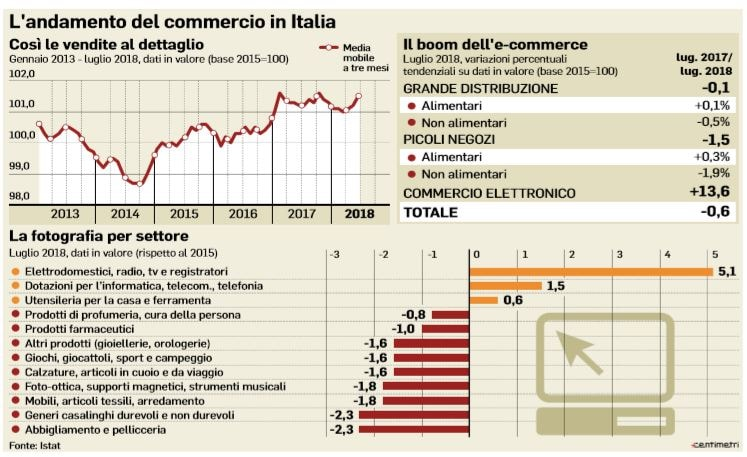 andamento commercio italia