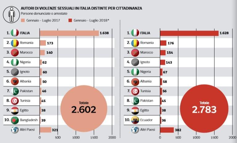 autori stupri per cittadinanza