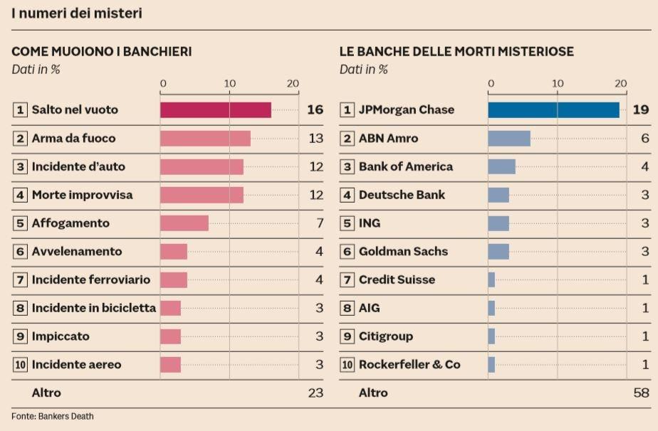 come muoiono i banchieri