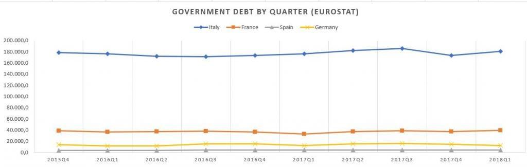def debito pubblico 1