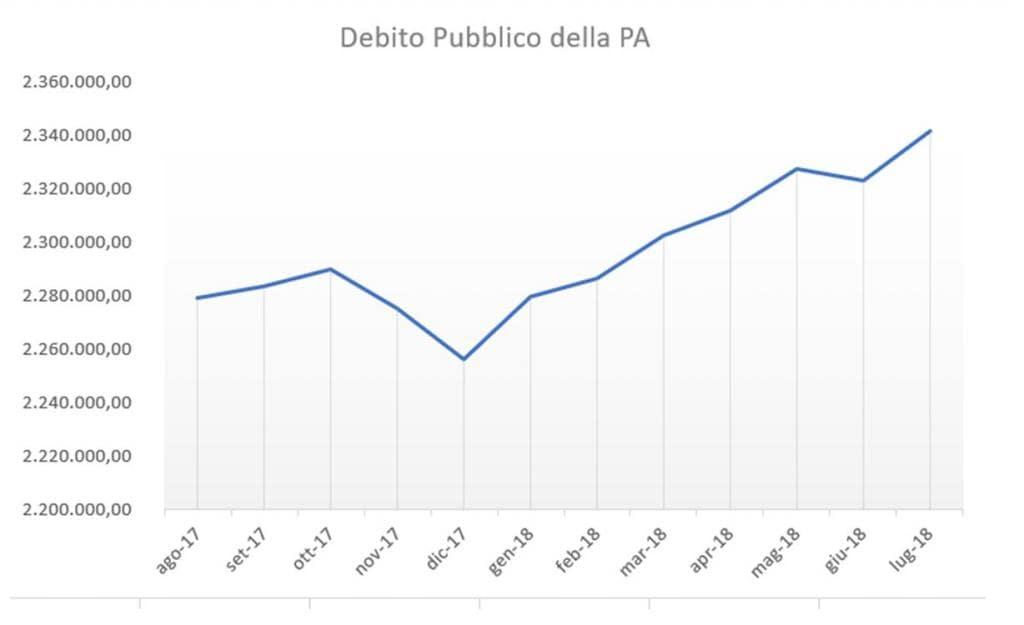 def debito pubblico
