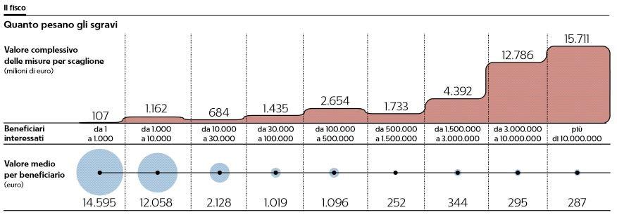 detrazioni deduzioni sconti fiscali tax expeditures