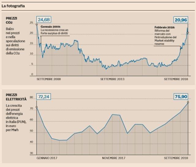 energia elettrica rincari
