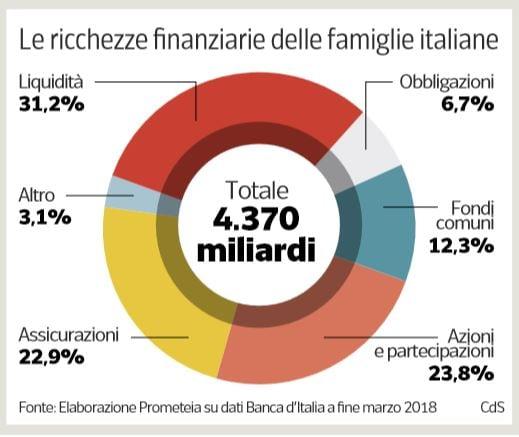 famiglie italiane ricchezza