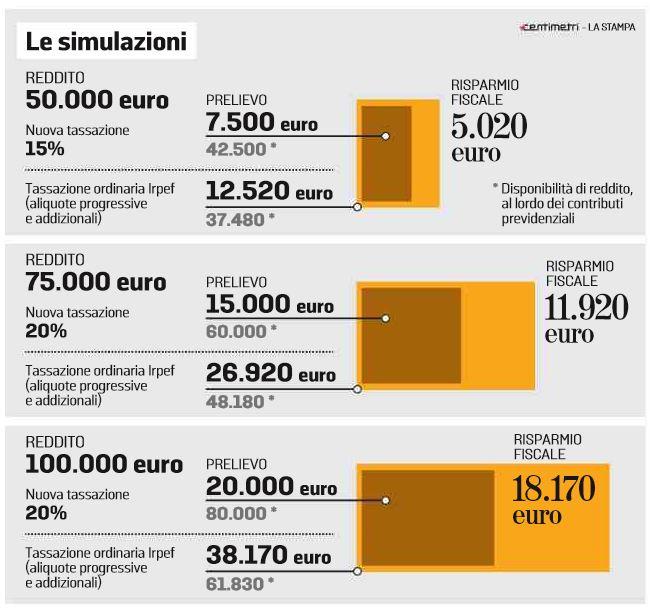 flat tax simulazioni partite iva