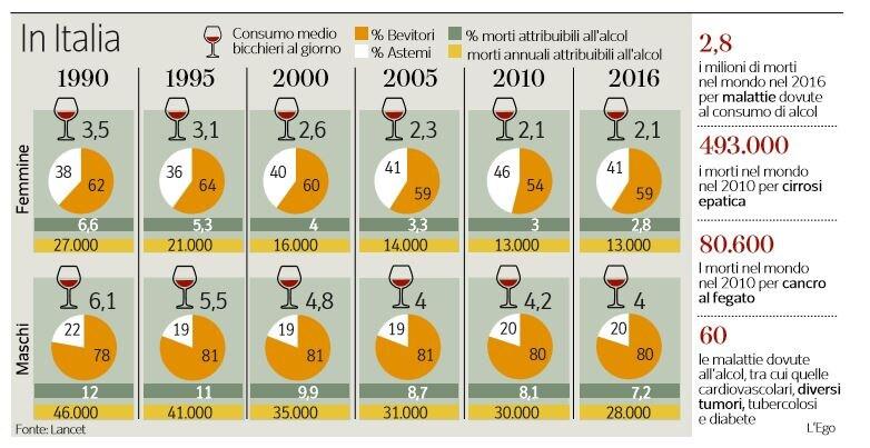 i danni globali dell'alcool