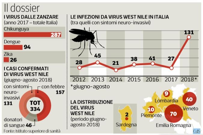 i virus dalle zanzare