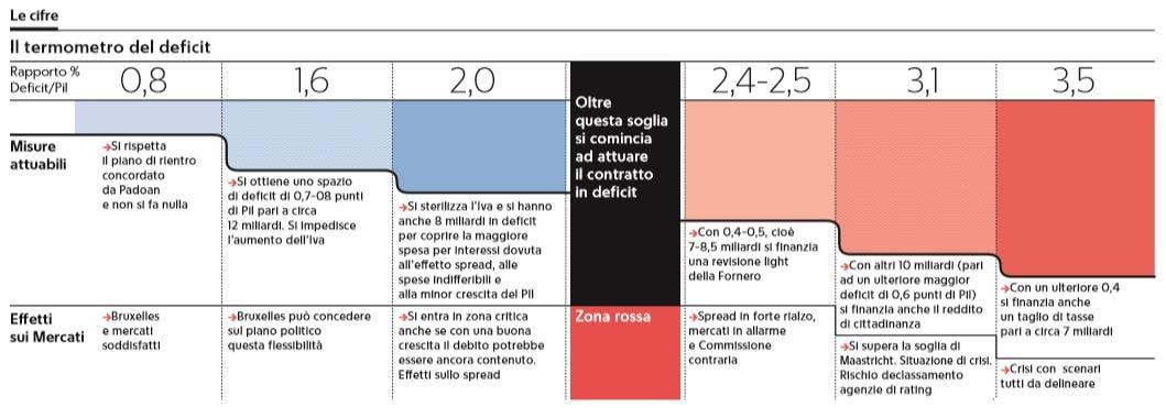 legge di bilancio deficit 1