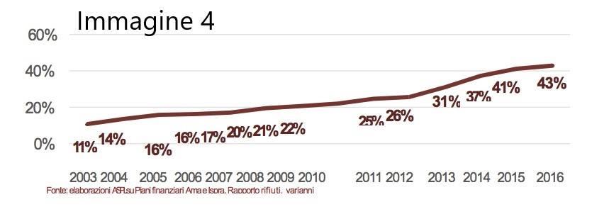 marino differenziata roma raggi 37 milioni - 3