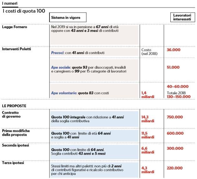 Pensioni costi di quota 100