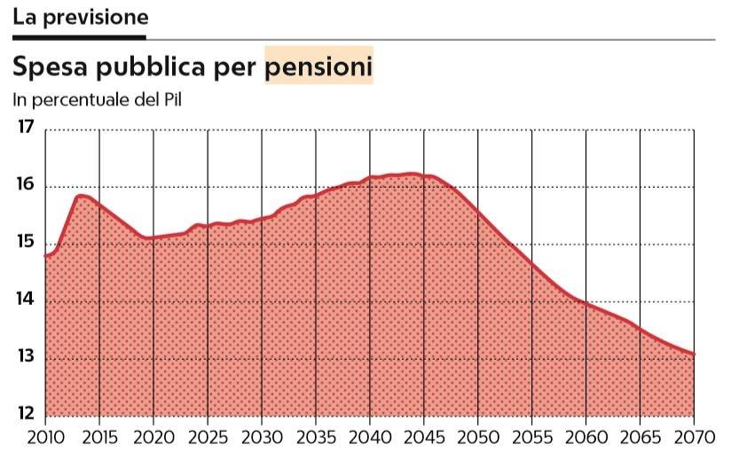 Pensioni, Quota 100 con penalizzazioni: ecco quanto si perde. PENSIONI NEWS