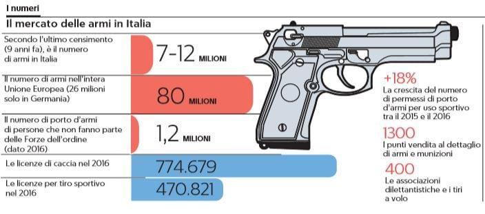 quante sono le armi in italia