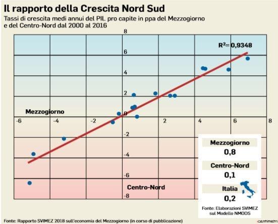 rapporto crescita nord sud