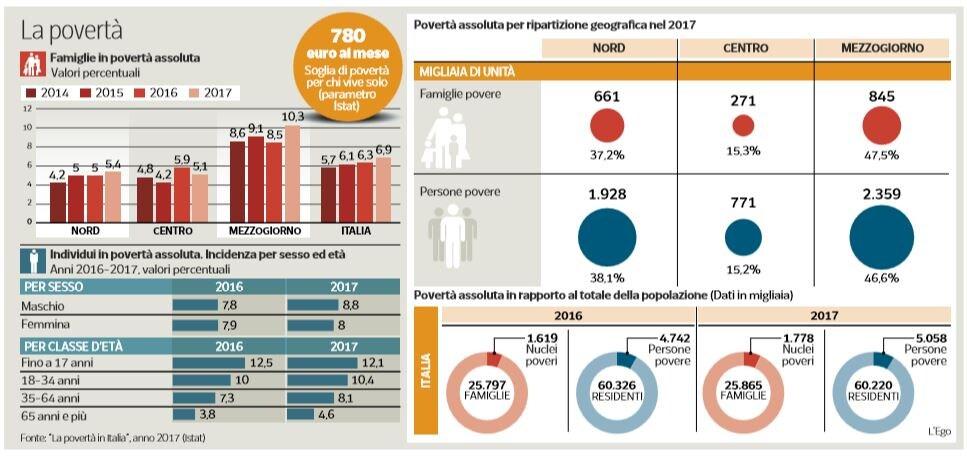 reddito di cittadinanza italiani 1
