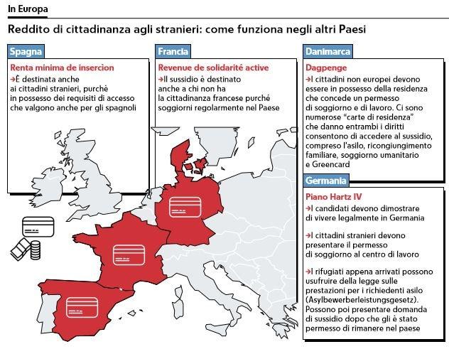Il reddito di cittadinanza e gli stranieri in povertà in Italia ...
