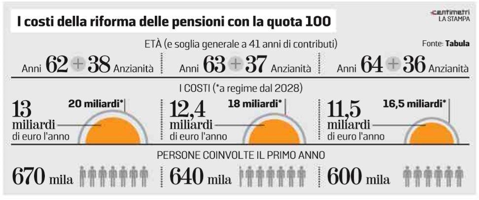 riforma pensioni quota 100