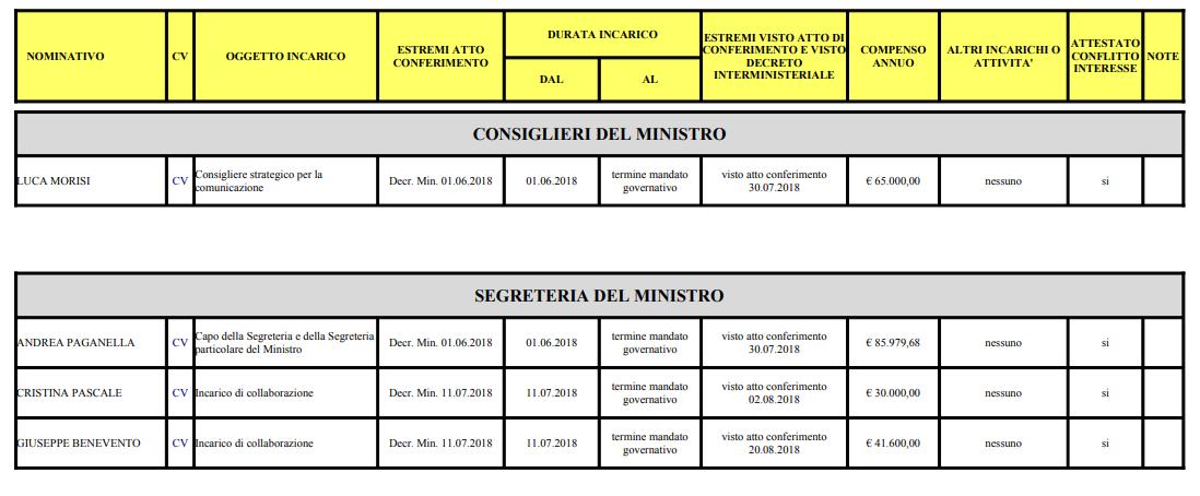 salvini ministero interno ufficio staff trasperenza - 5